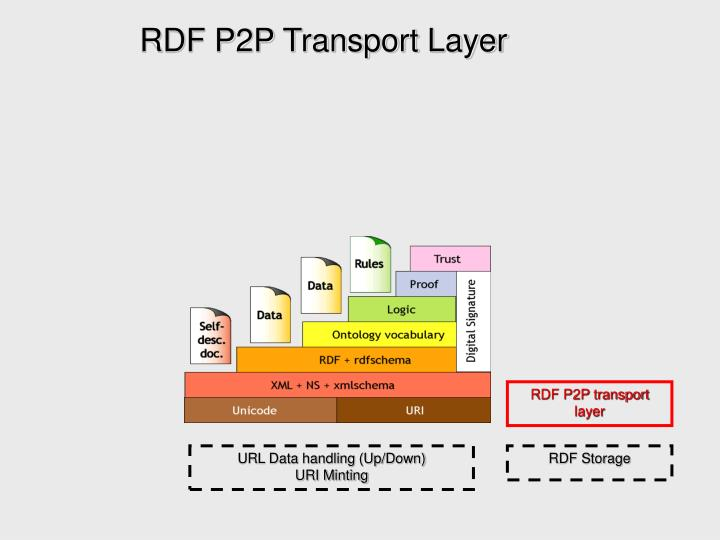 RDF P2P Transport Layer