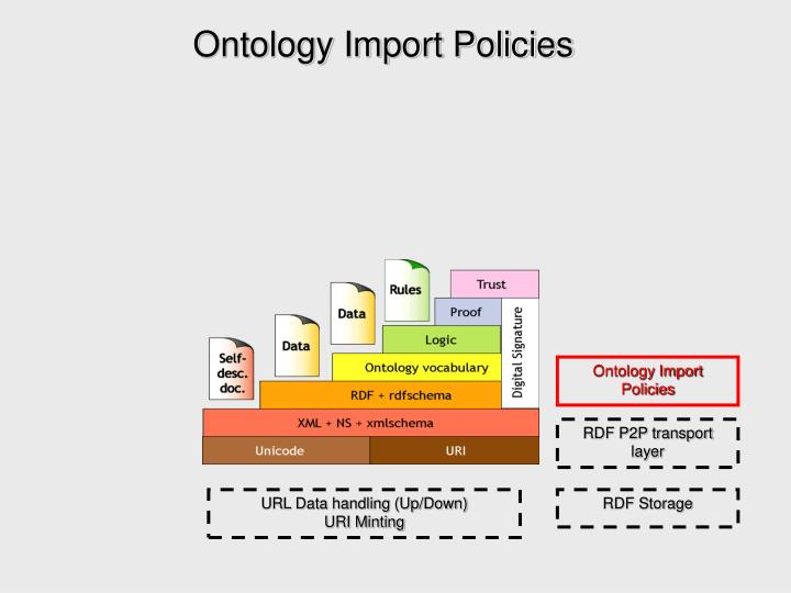 Ontology Import Policies