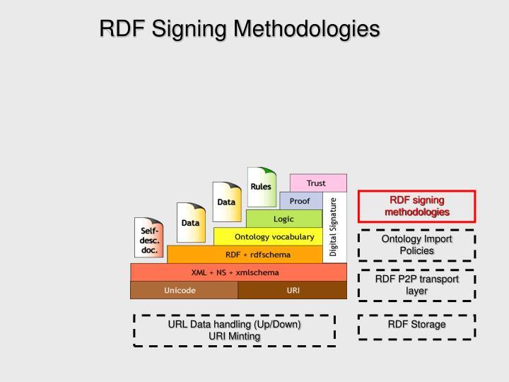 RDF Signing Methodologies