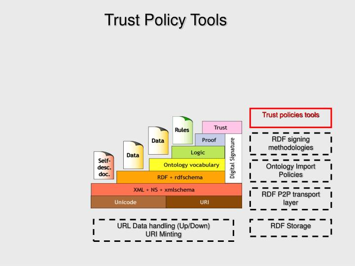 Trust Policy Tools