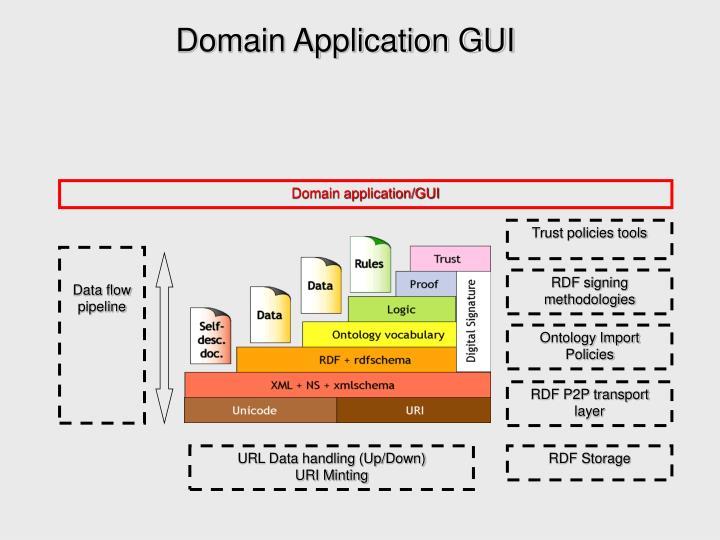 Domain Application GUI
