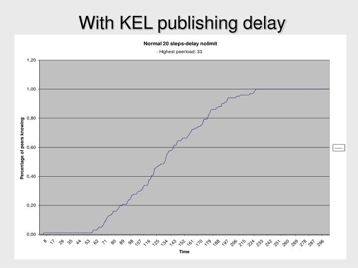 With KEL publishing delay