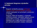 4 sestaven diagramu v robn ho procesu