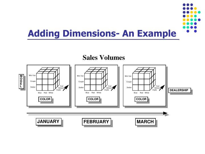 Adding Dimensions- An Example