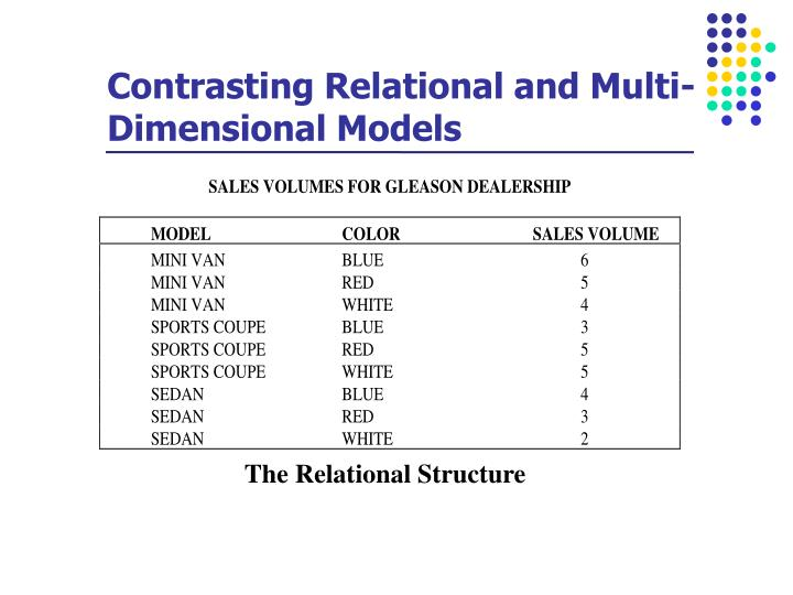 Contrasting Relational and Multi-Dimensional Models