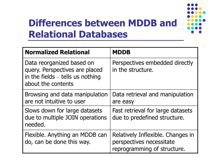Differences between MDDB and Relational Databases