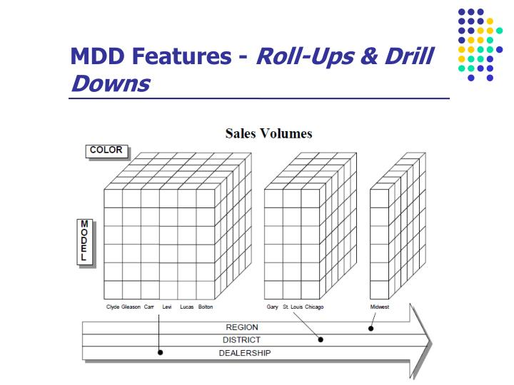 MDD Features -
