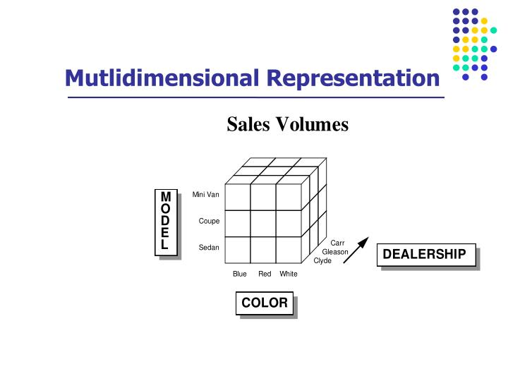 Mutlidimensional Representation