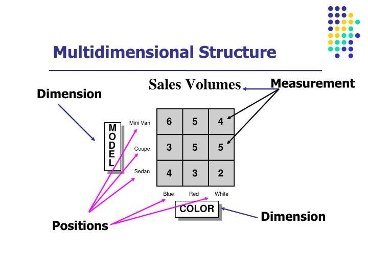 Multidimensional Structure