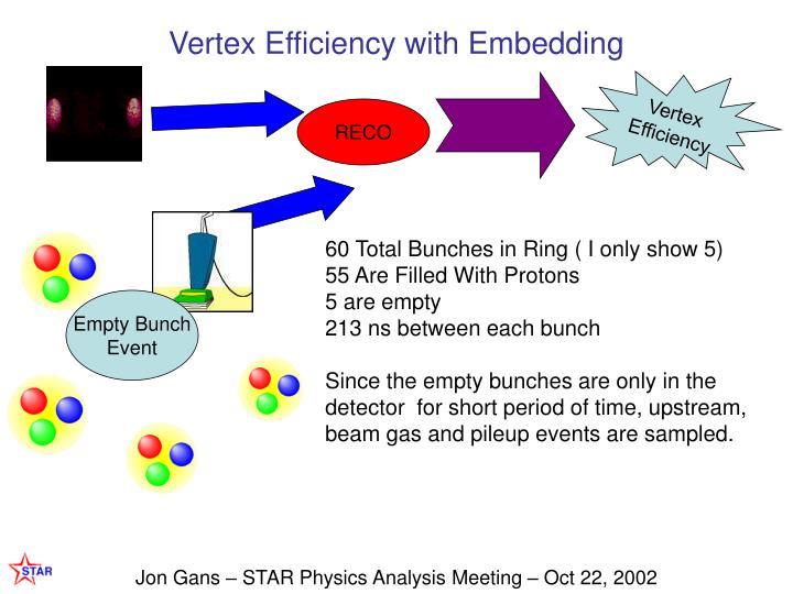 Vertex Efficiency with Embedding