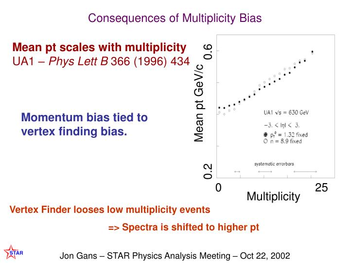Consequences of Multiplicity Bias