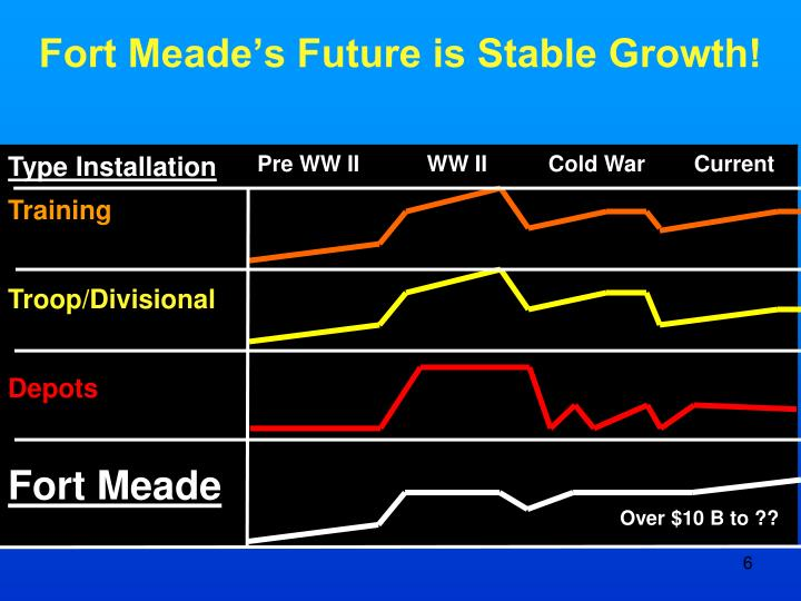 Fort Meade's Future is Stable Growth!