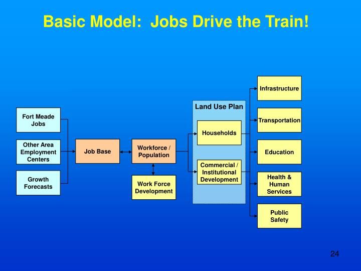 Basic Model:  Jobs Drive the Train!