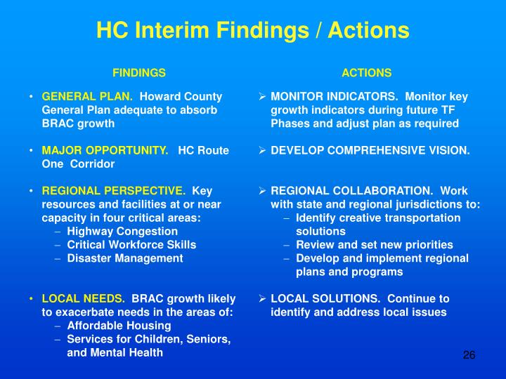 HC Interim Findings / Actions