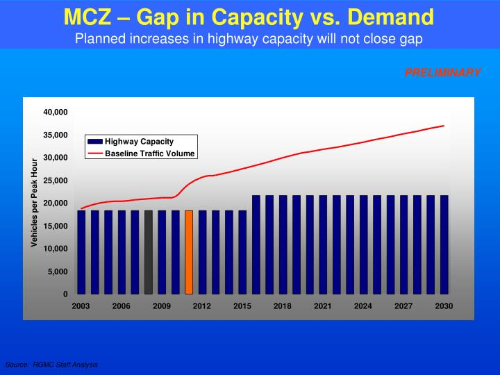 MCZ – Gap in Capacity vs. Demand