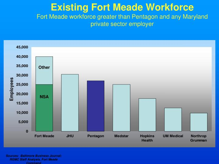 Existing Fort Meade Workforce