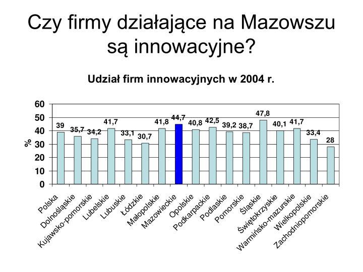 Czy firmy działające na Mazowszu są innowacyjne?