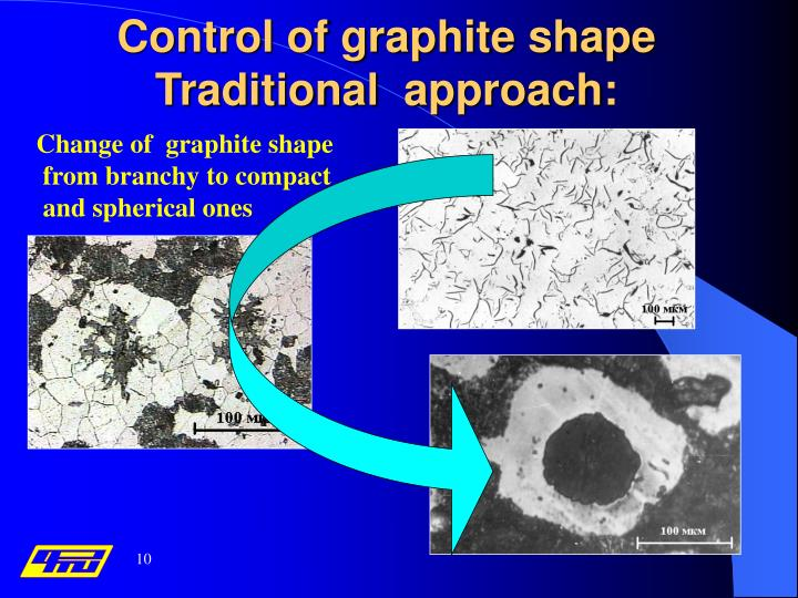 Control of graphite shape