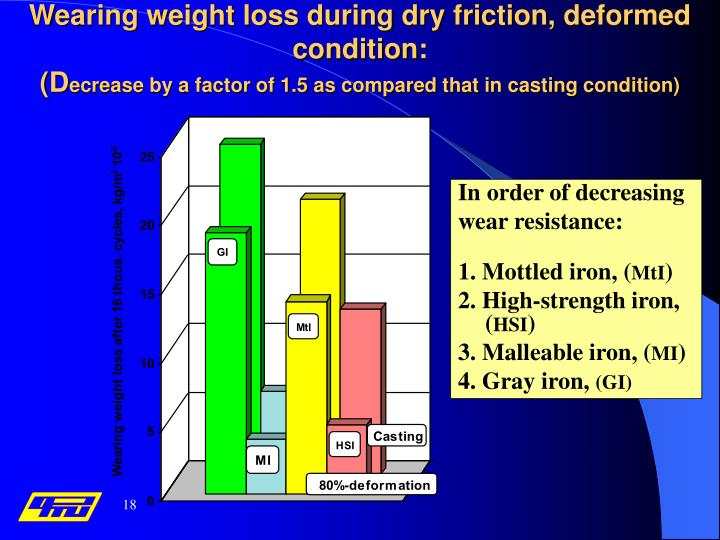 Wearing weight loss during dry friction, deformed condition
