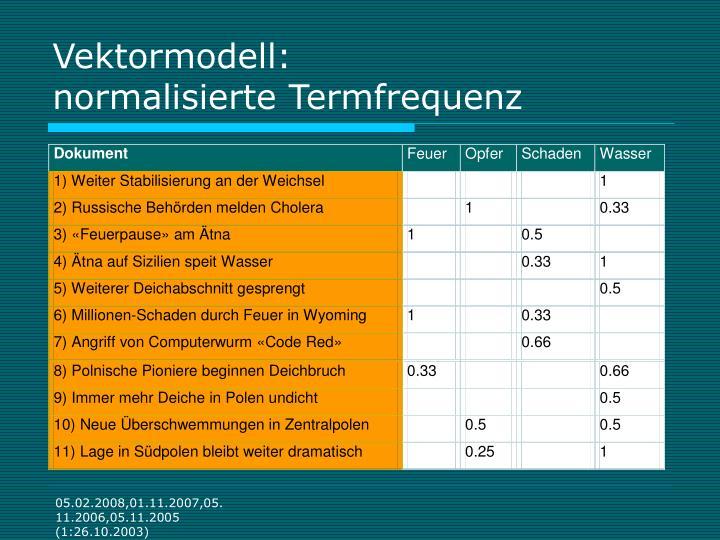 Vektormodell: