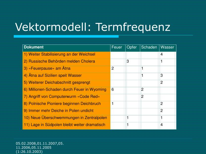 Vektormodell: Termfrequenz