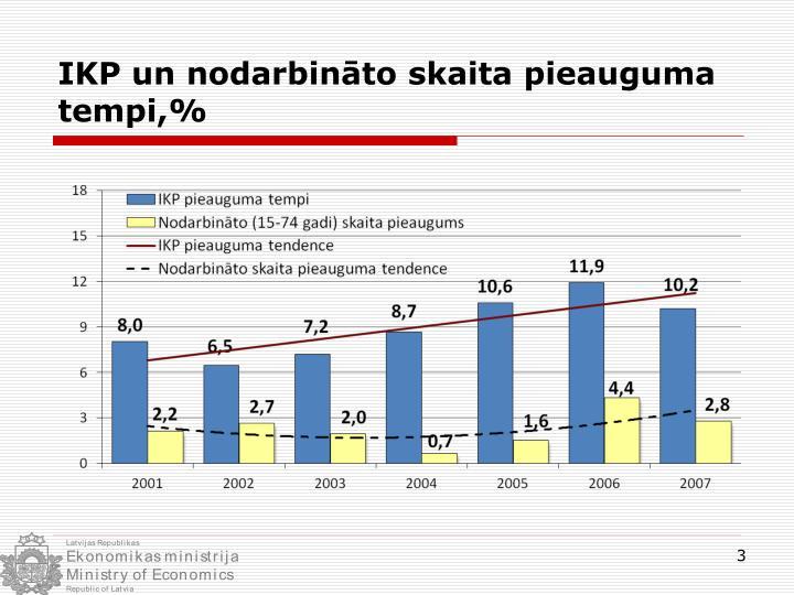 IKP un nodarbināto skaita pieauguma tempi,%