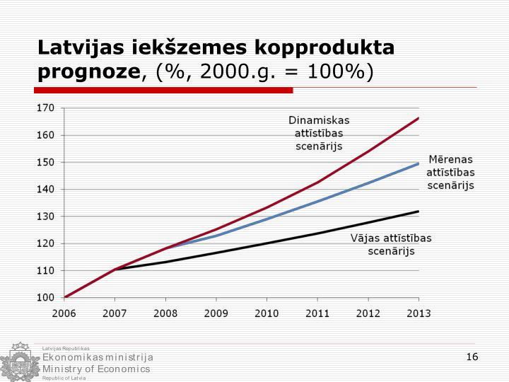 Latvijas iekšzemes kopprodukta prognoze