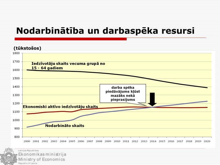 Nodarbinātība un darbaspēka resursi