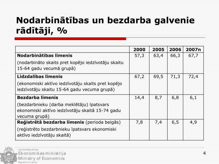 Nodarbinātības un bezdarba galvenie rādītāji, %
