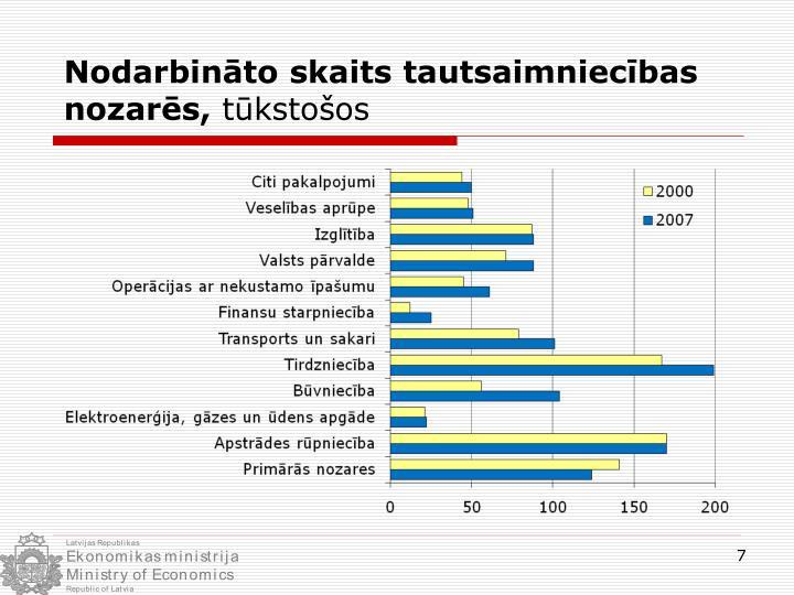 Nodarbināto skaits tautsaimniecības nozarēs,