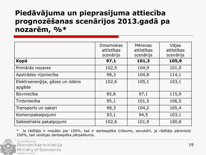 Piedāvājuma un pieprasījuma attiecība prognozēšanas scenārijos 2013.gadā pa nozarēm, %*