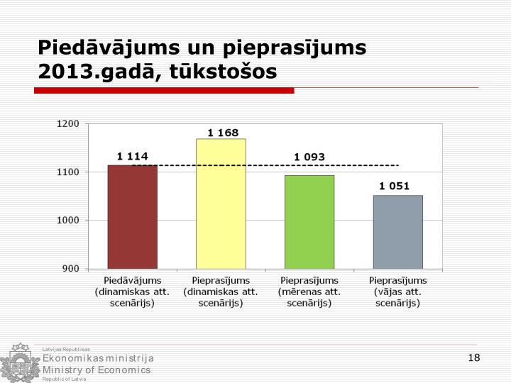 Piedāvājums un pieprasījums 2013.gadā, tūkstošos