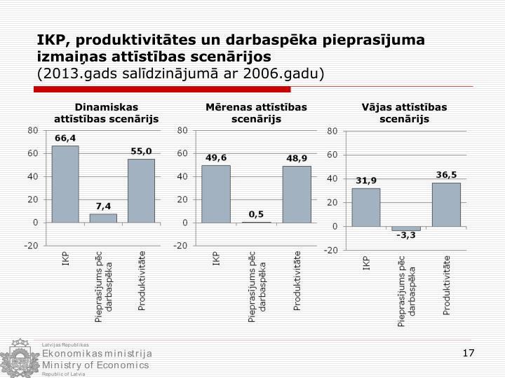 IKP, produktivitātes un darbaspēka pieprasījuma
