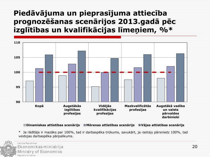 Piedāvājuma un pieprasījuma attiecība prognozēšanas scenārijos 2013.gadā pēc izglītības un kvalifikācijas līmeņiem, %*