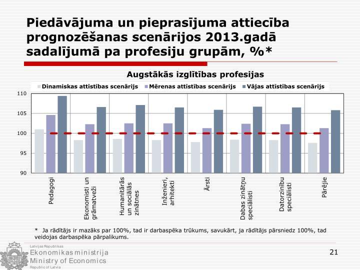 Piedāvājuma un pieprasījuma attiecība prognozēšanas scenārijos 2013.gadā sadalījumā pa profesiju grupām, %*