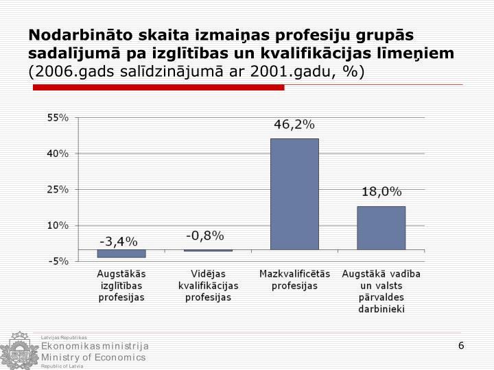 Nodarbināto skaita izmaiņas profesiju grupās sadalījumā pa izglītības un kvalifikācijas līmeņiem