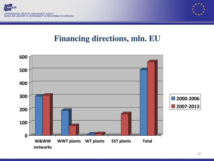 Financing directions,