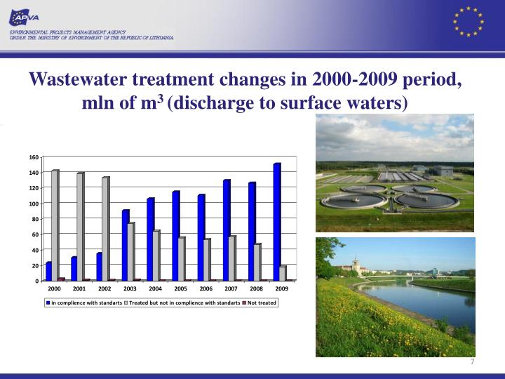 Wastewater treatment changes in 2000-2009 period,