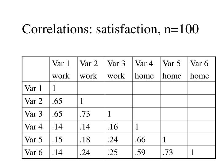 Correlations: satisfaction, n=100