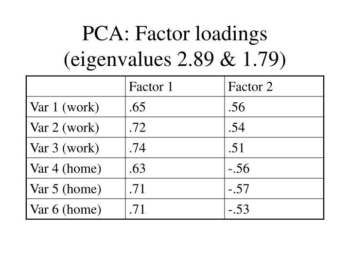 PCA: Factor loadings