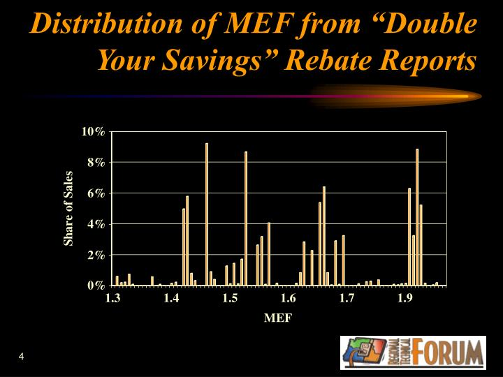 """Distribution of MEF from """"Double Your Savings"""" Rebate Reports"""