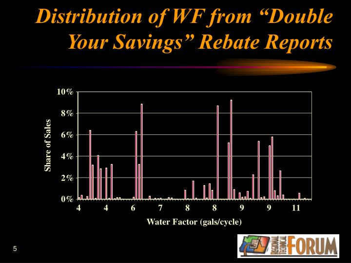 """Distribution of WF from """"Double Your Savings"""" Rebate Reports"""