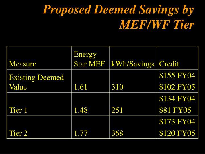 Proposed Deemed Savings by MEF/WF Tier