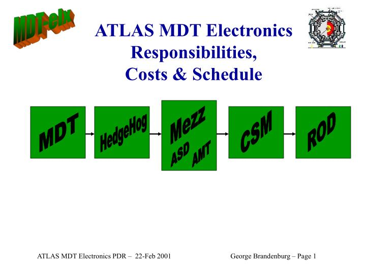 ATLAS MDT Electronics