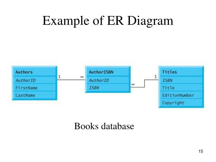 Example of ER Diagram