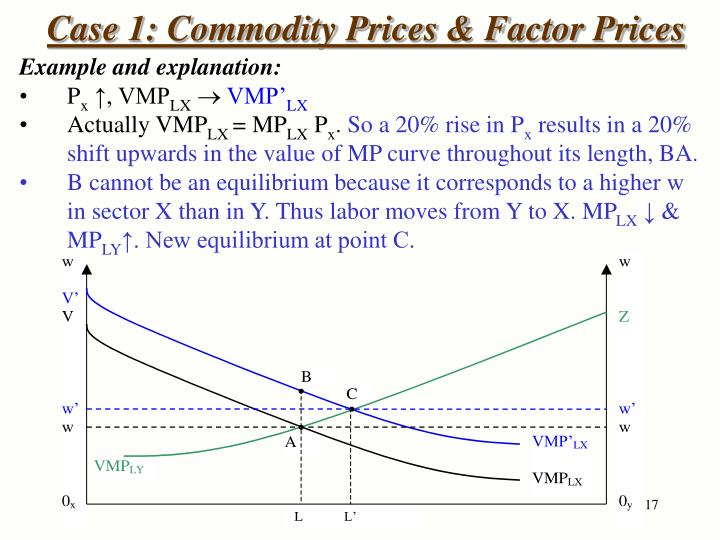 Case 1: Commodity Prices & Factor Prices