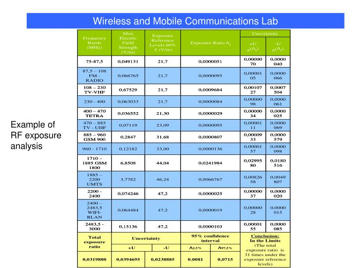 Wireless and Mobile Communications Lab
