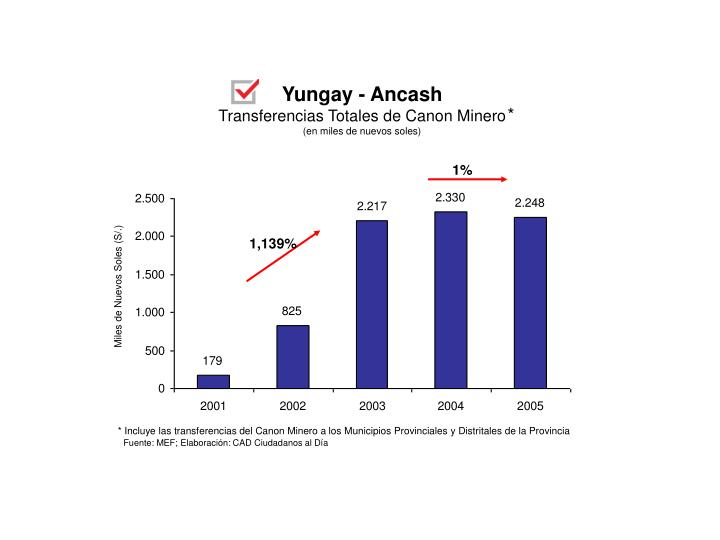 Yungay - Ancash