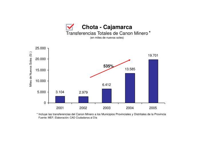 Chota - Cajamarca