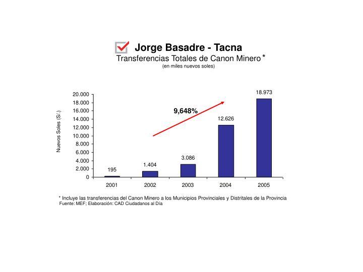 Jorge Basadre - Tacna